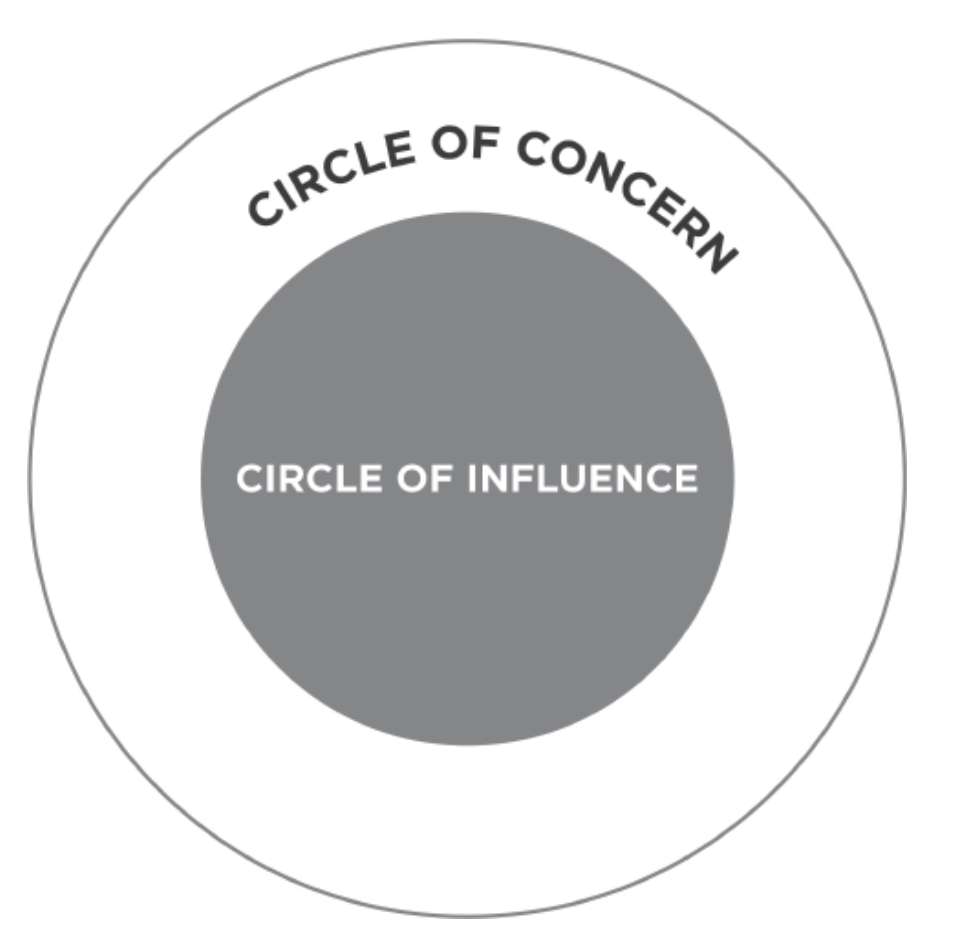 Circle of influence from The 7 habits of highly effective people